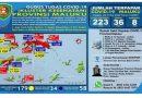 Update Kasus Positif Covid di Maluku Tanggal 31 Mei