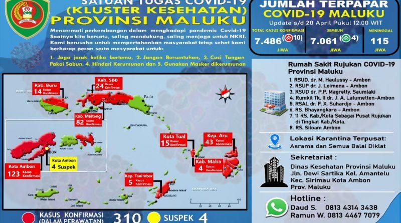 Pasien positif Covid-19 di Maluku Masih Bertambah