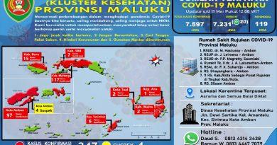 Pasien Sembuh Dari Covid -19 di Maluku Bertambah 20 Orang